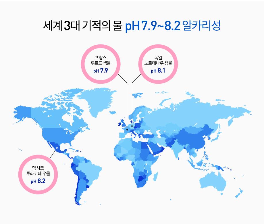 세계 3대 기적의 물 pH 7.9~8.2알칼리성 - 프랑수루드르샘풀 pH7.9 / 독일 노르데나우 샘물 pH8.1 / 멕시코 투라코데 우물 pH 8.2