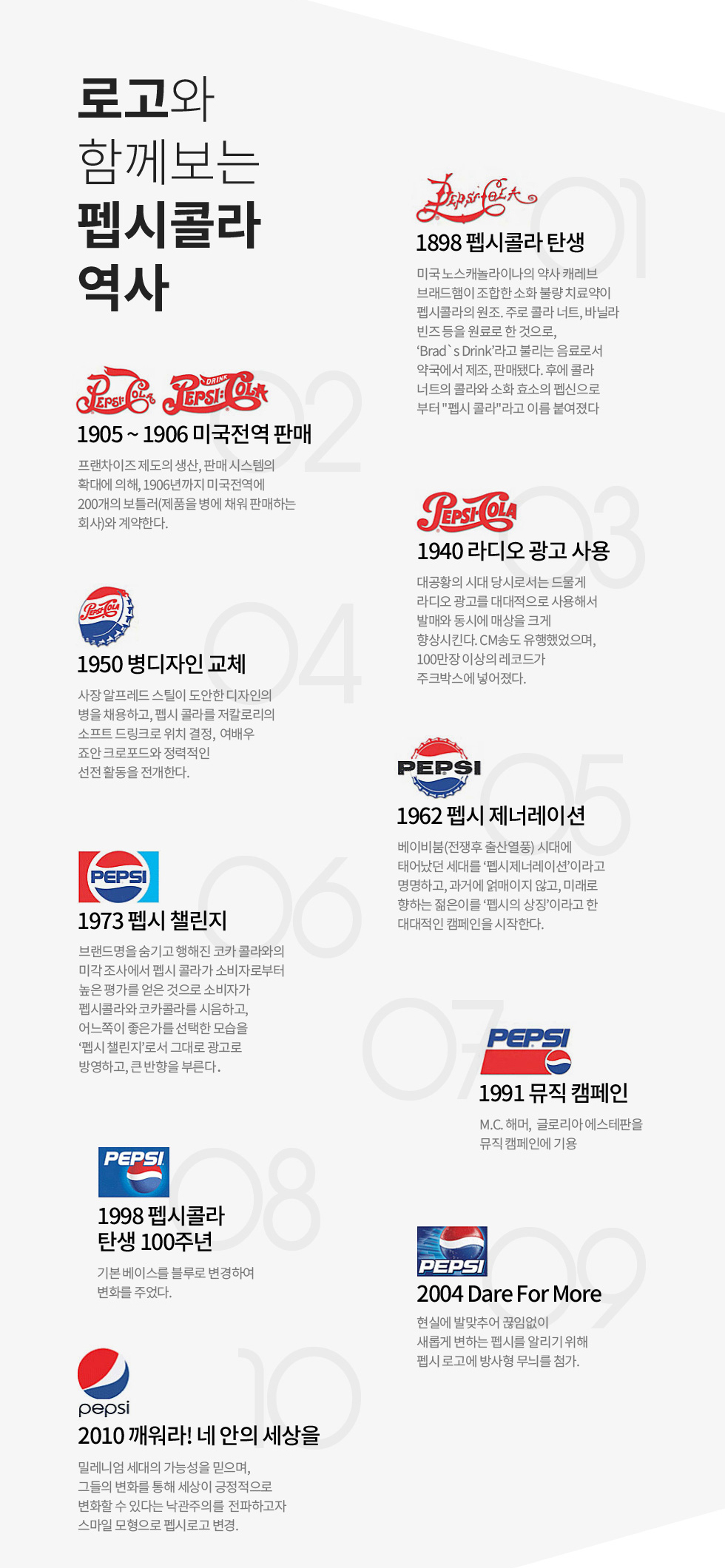 로고와 함께하는 펩시콜라 역사