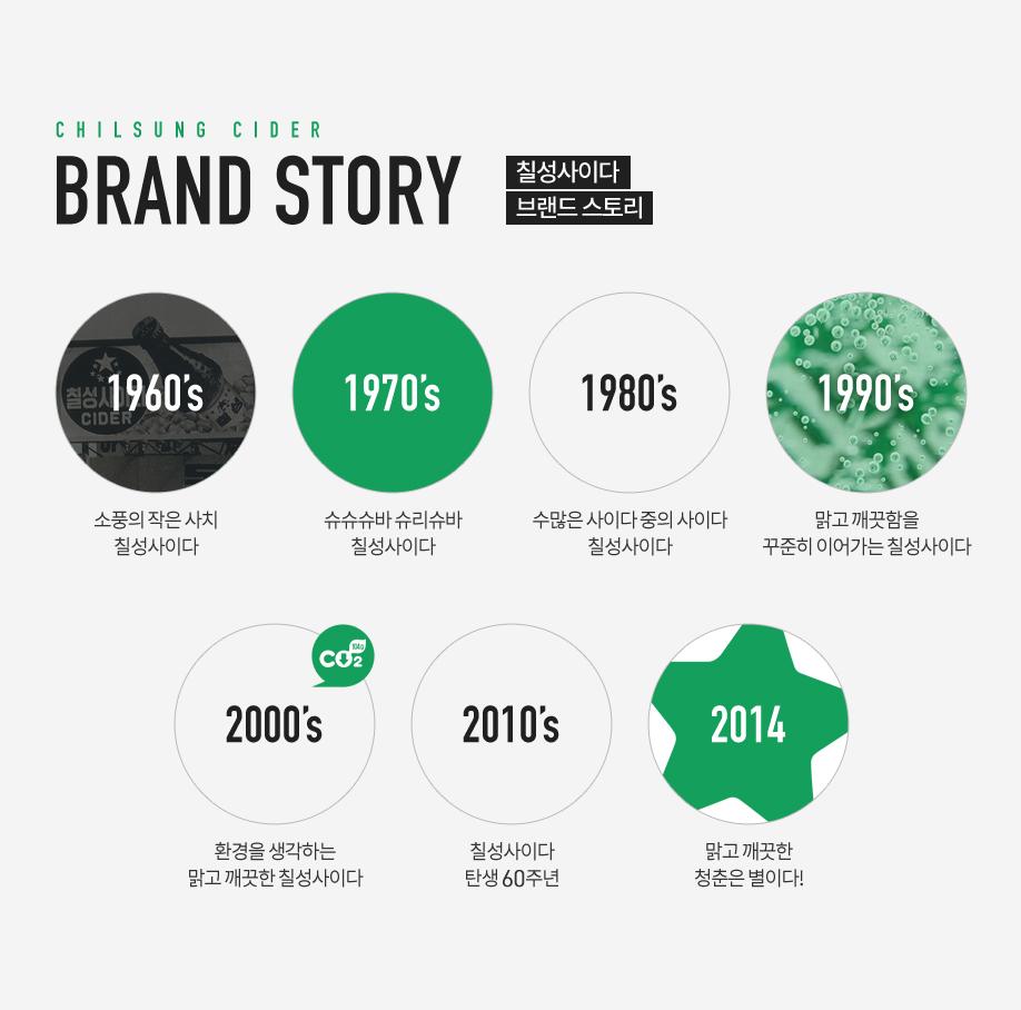 칠성사이다 Brand Story